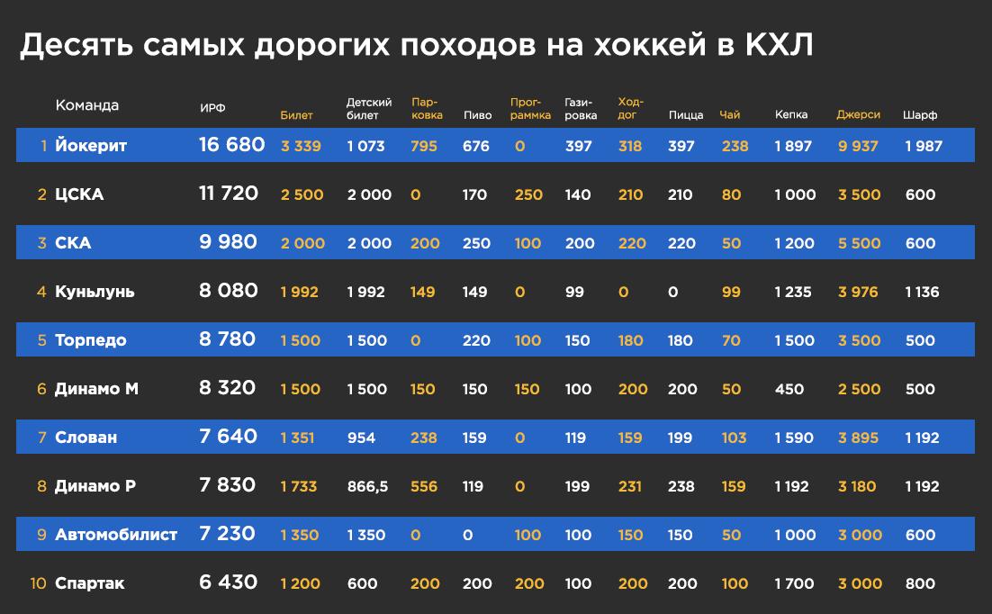 Индекс расходов фаната в КХЛ