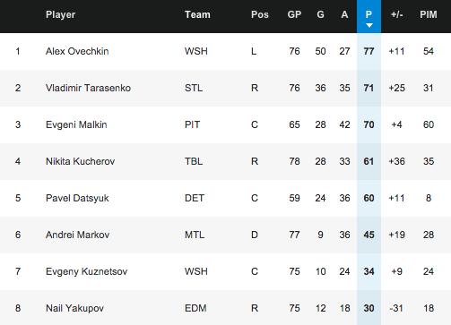 26 NHL.com - Stats.png