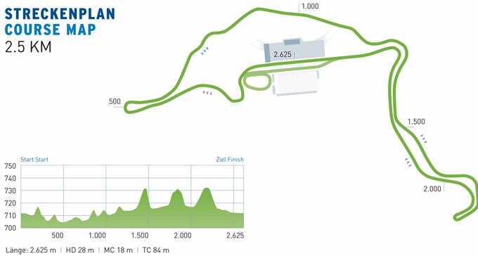 rupolding_race_profile.jpg