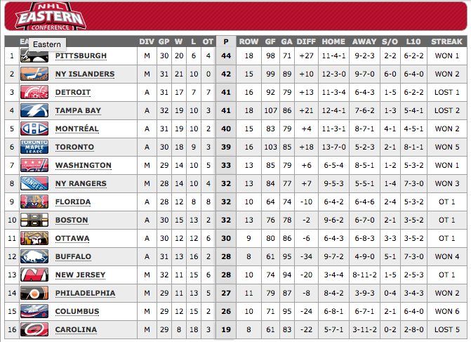 2014-12-16 10-16-43 2014-2015 Conference Standings Standings - NHL.com - Standings.png