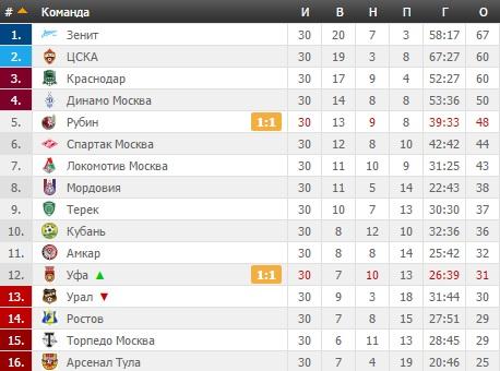 Чемпионат россии по футболу 2014 турнирная таблица россия