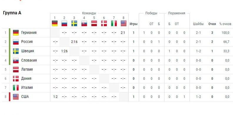 график игры чемпионата европы
