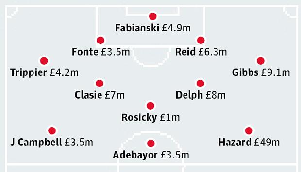 100 млн Венгера по версии the Guardian.png