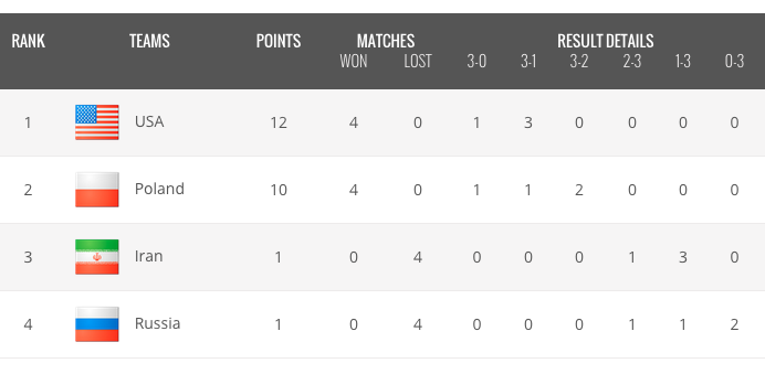 2015-06-07 15-16-07 Post-Match - USA-Russia - FIVB Volleyball World League 2015.png