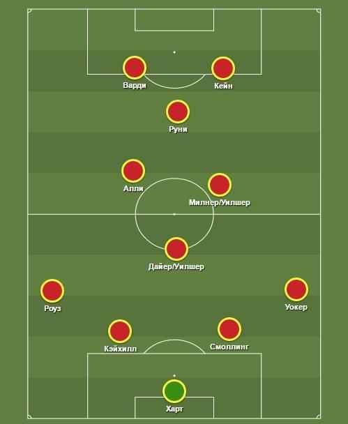 Составы всех времён сборной англии по футболу