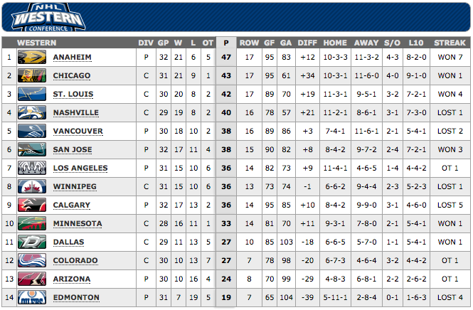 2014-12-16 10-17-21 2014-2015 Conference Standings Standings - NHL.com - Standings.png