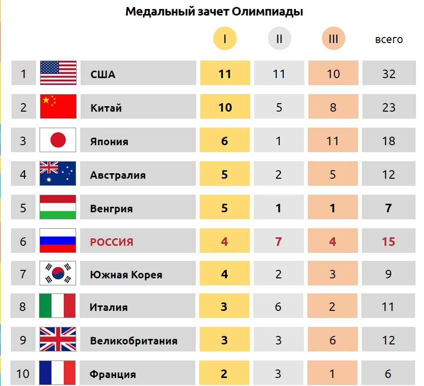 соцпакет, таблица медалей олимпиада рио 2016 на 18 августа работы Строителе сайте
